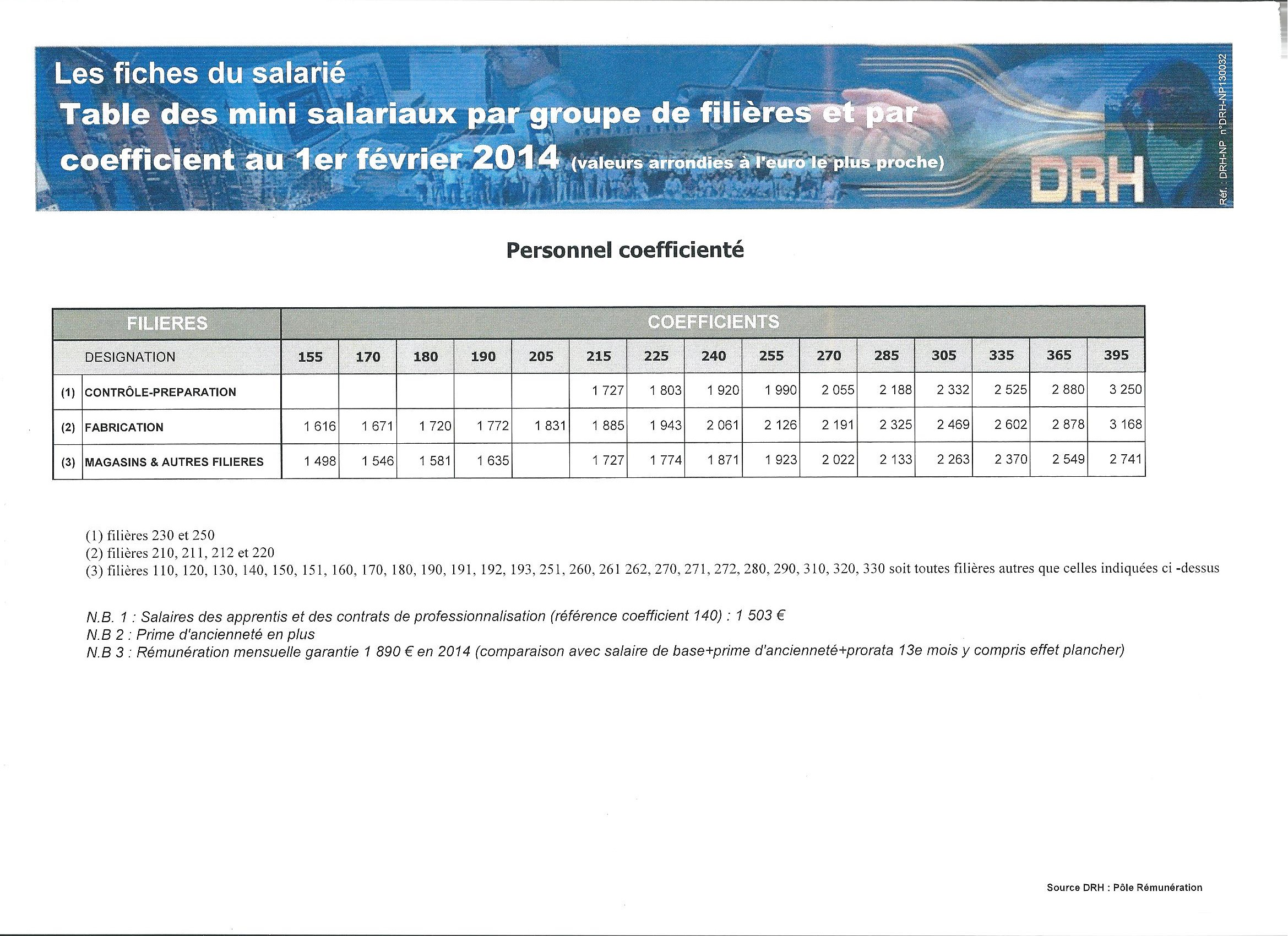 Grille des salaires du batiment 2016 basse normandie grille batiment janvier 2016 - Grille des salaires du batiment ...