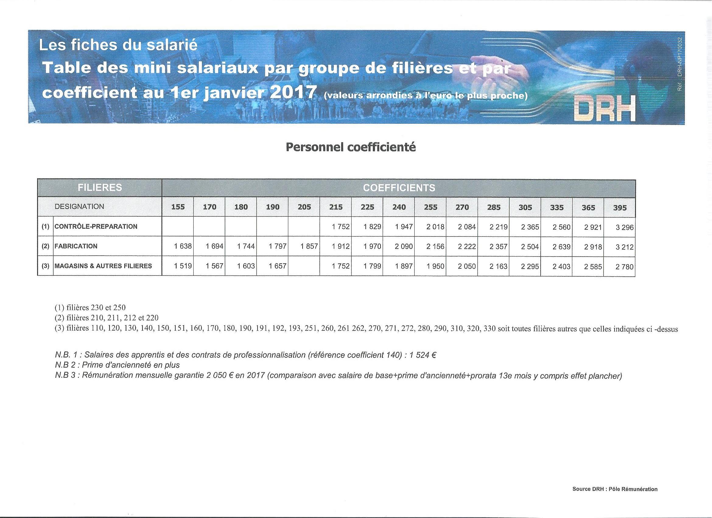 Grille salariale cadre airbus - Grille de salaire educateur specialise ...